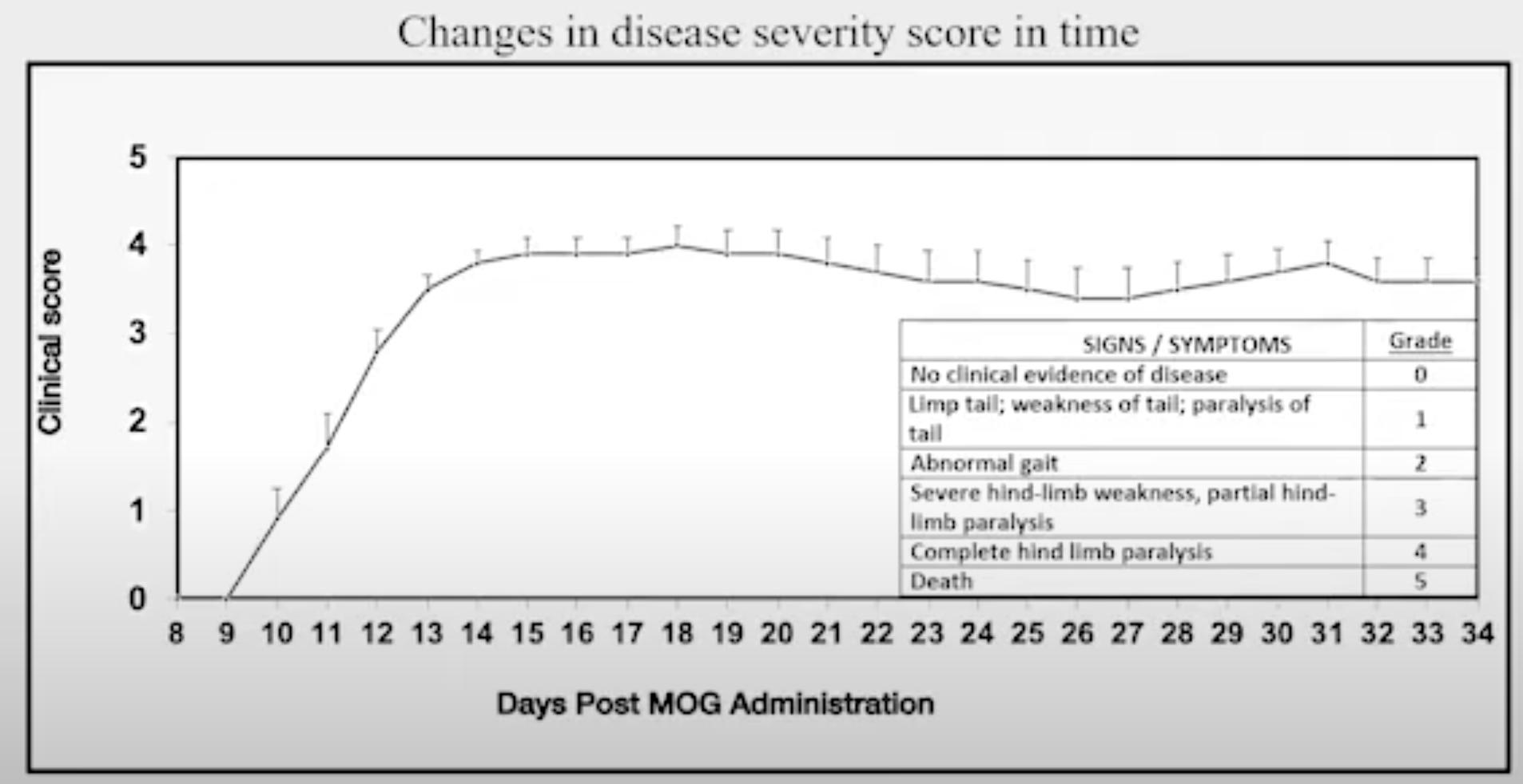 MOG-EAE clinical score_md biosciences