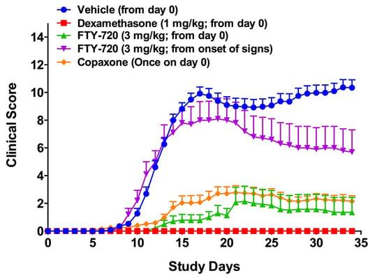 MOG-EAE_Clinical_Score