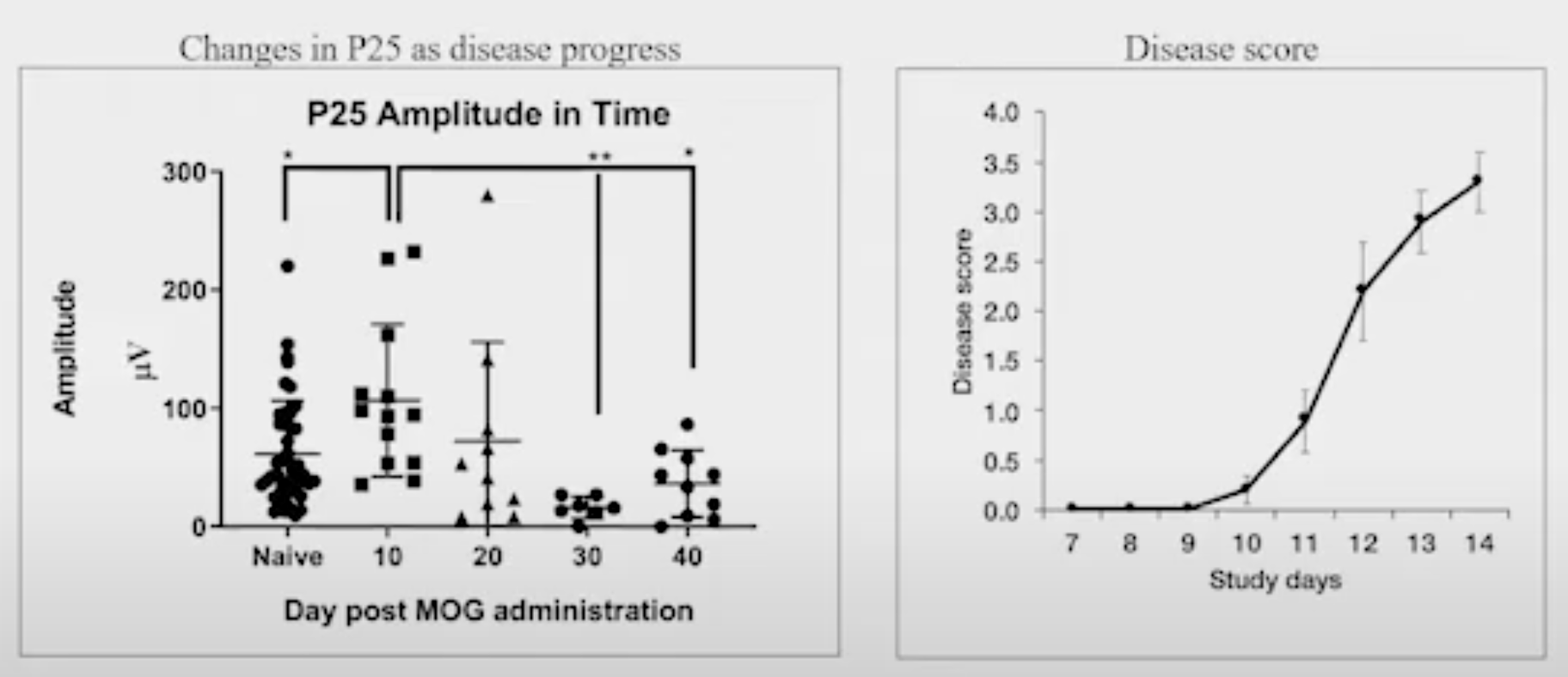 P25 amplitude_MOG-EAE_MD Biosciences